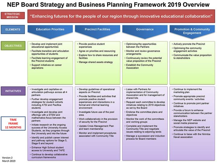NEP Board Strategy and Business Planning Framework 2018 Overview